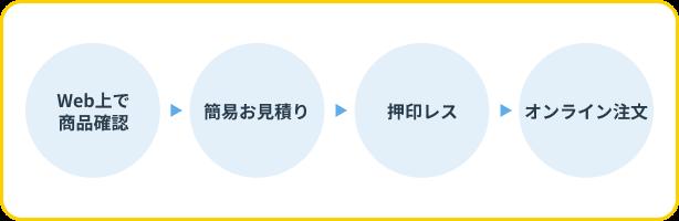 Web上で商品確認→簡易お見積り→押印レス→オンライン注文