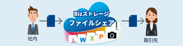 セキュアなビジネスチャットを月額440円(税込)/IDからご利用可能!