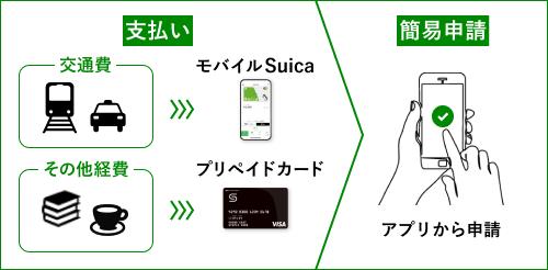 交通費はモバイルSuica、経費はプリペイドカードで支払うと利用履歴が自動でアプリに取り込まれます。従業員は領収書のスクリーンショットなどを添付してアプリから申請するだけ。